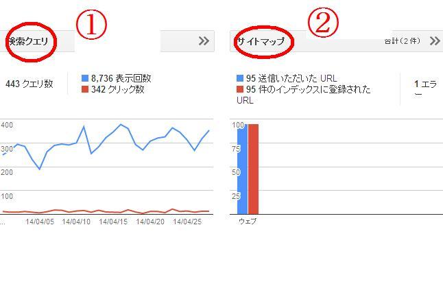 ウェブマスターツールの検索クリエとサイトマップの画像です。